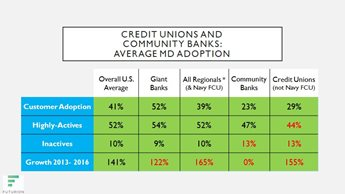 Mobile Deposit Benchmarking Study: Let Data Drive Breakthrough Success