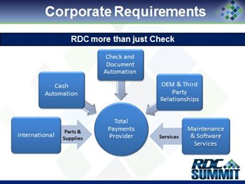 Business Opportunities for RDC: Corporate, Small Business, Merchant and more