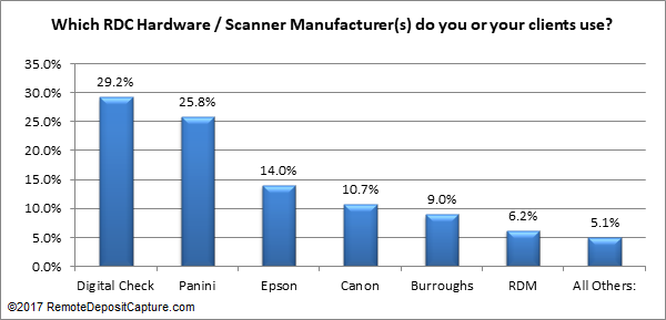 scanner-usage-poll-chart-170420.png